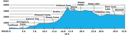 chilkoot_trail_elevation